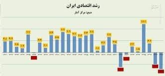 استقلال و رشد اقتصادی در ایران و منحنی فیلیپس