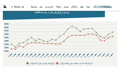 تفسیر یورو نیوز از بازار ارز ایران در سایه آزاد شدن منابع ارزی